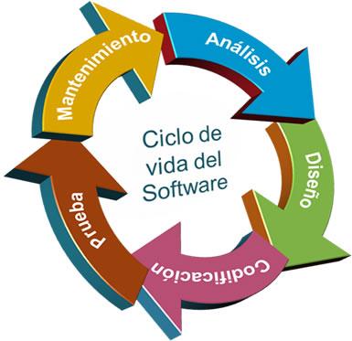 ciclo_de_vida_sw